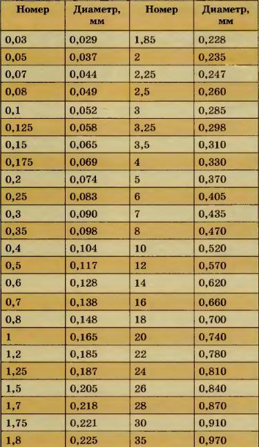 Размер лески в мм